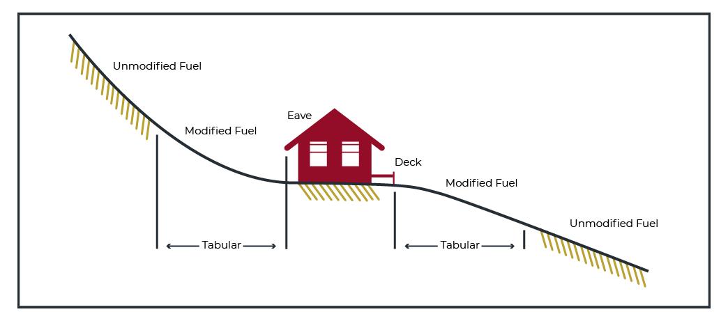 Measurements of fuel modification distance figure 603.2